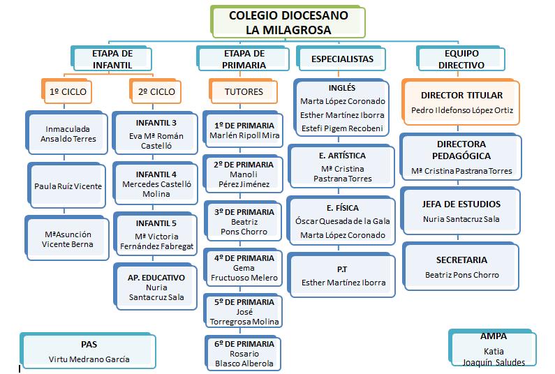 ORGANIGRAMA CASTELLANO 2017-18